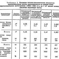 Таблица 1. Основные технико-экономические показатели крупнопанельных домов, применяющихся на первом этапе крупнопанельного домостроения (1958—1960 гг.), на 1 м2 жилой площади (включая подземную часть)