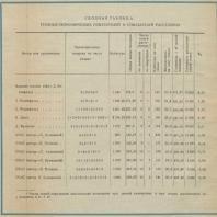 Сводная таблица технико-экономических показателей и показателей расселения