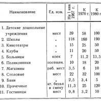 Ташкент. Расчетные нормы по основным учреждениям культурно-бытового обслуживания (на тысячу жителей)
