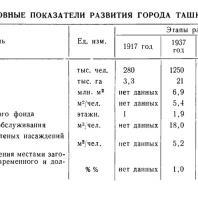 Основные показатели развития города Ташкента